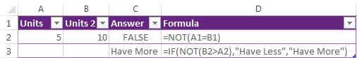 NOT () Excel Function