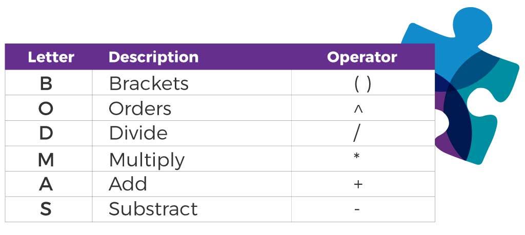 Formulas and Bodmas in Excel