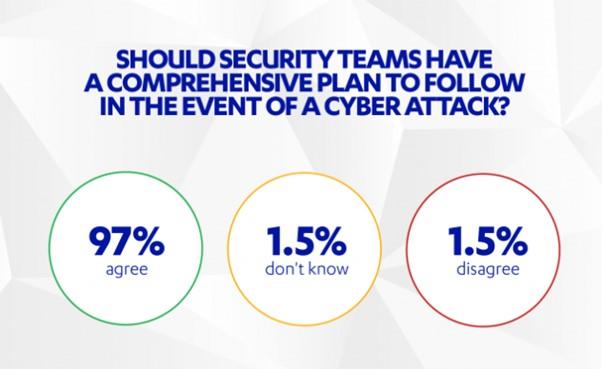 Security Team poll