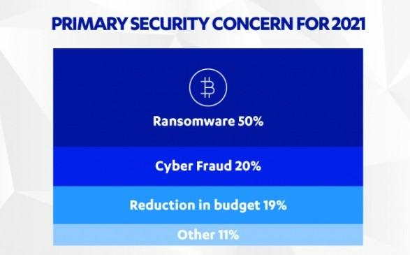 Primary Security Concerns 2021